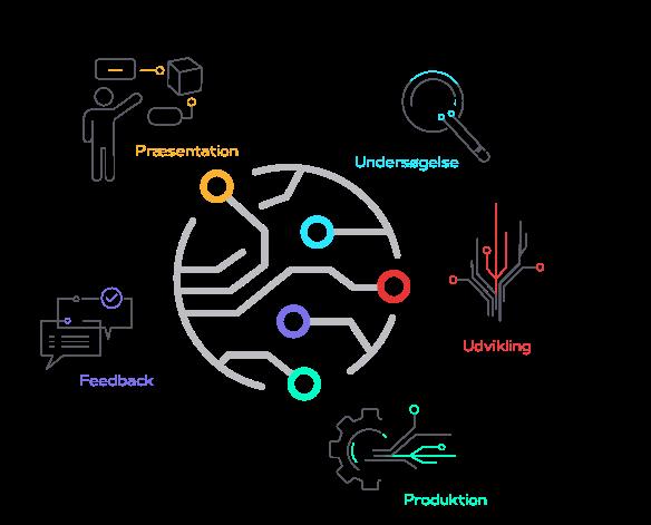 Læringszone-modellen